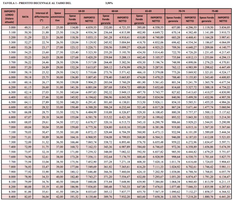 tabelle prestiti inpdap