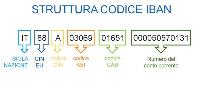 Codice Iban Cos E E Come Si Calcola Prestitiinforma It